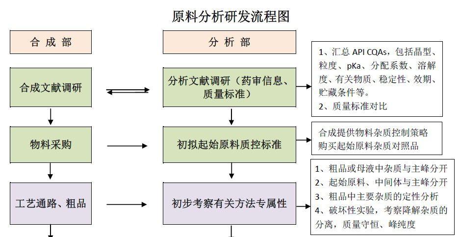 仿制药研发项目管理及合成、制剂、分析研发流程体系详解