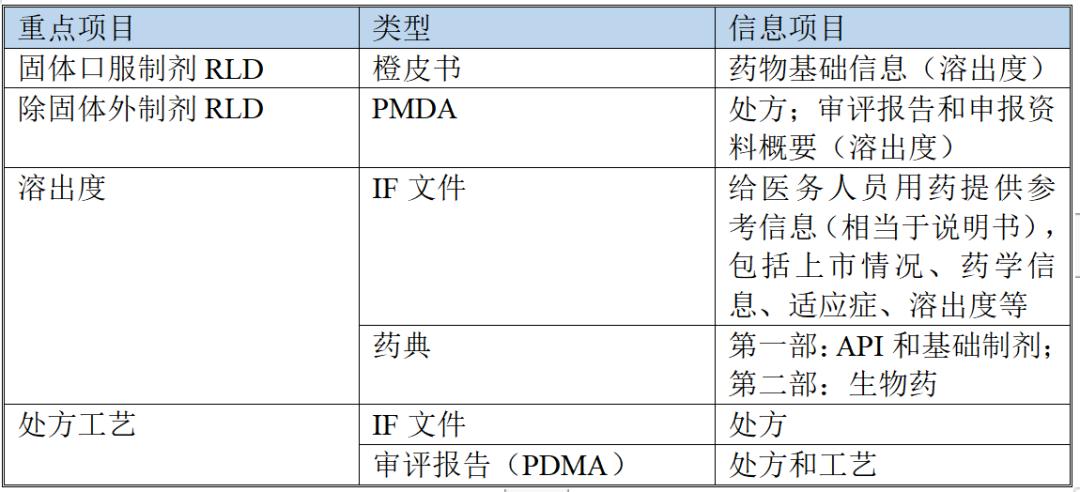 """【药研检索】一文厘清典型国家/地区药品""""数据库""""及""""功能"""""""