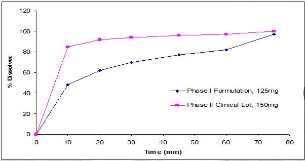 仿制药的制剂处方前研究