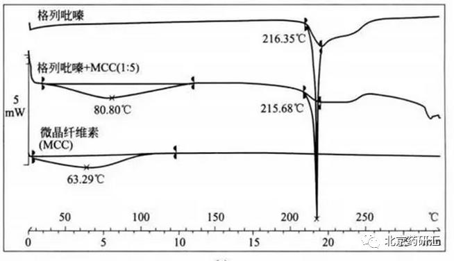 药物研发中的原辅料相容性实验设计及关键点