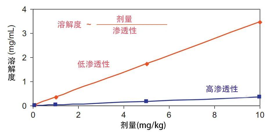 成药性相关小知识(3):溶解度