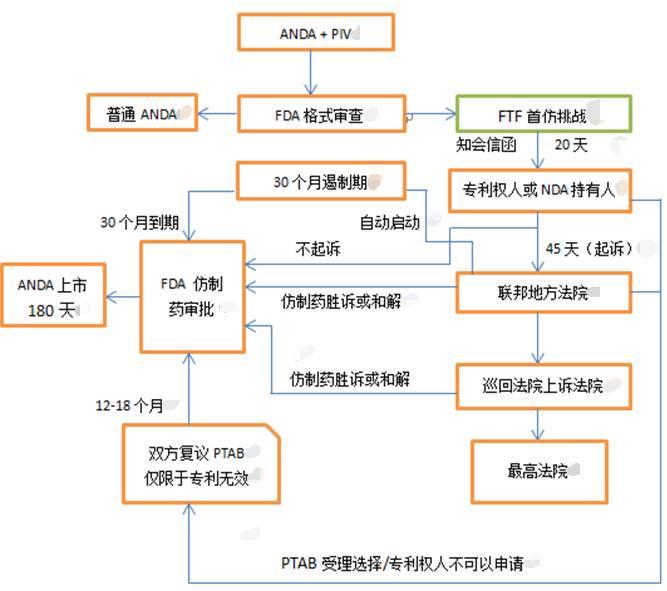 【专题】美国仿制药中专利挑战的商业策略(之二)