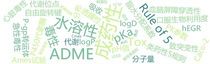 成药性相关小知识(1):亲脂性——logP、logD