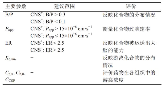 成药性相关小知识(5):血脑屏障通透性